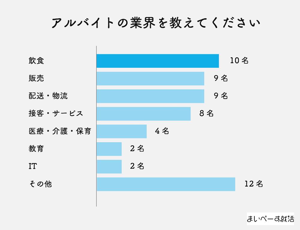 フリーター アルバイト 人気業界